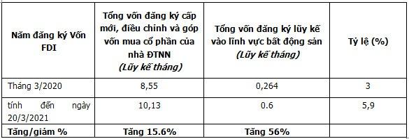 Bo Xay Dung Cong Bo Thong Tin Ve Nha O Va Thi Truong Bat Dong San Quy I 2021 2436